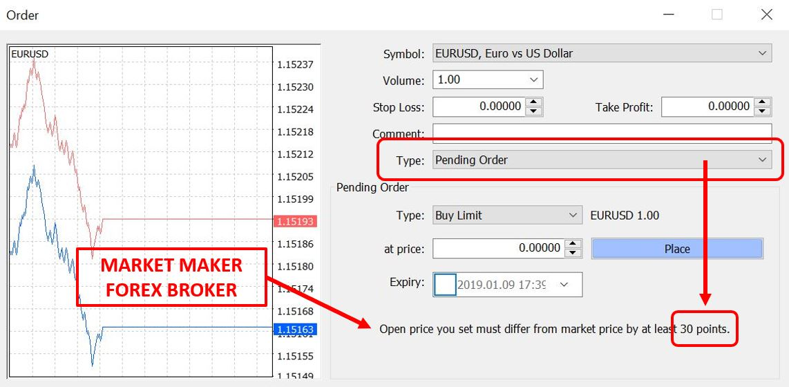 Market Maker has some Points/numbers in Pending order window